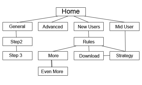 storyboard Basic Site Structure   Pre Website Planning